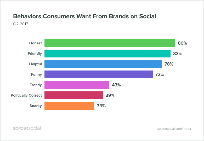 Behnavious Consumers Want From Brands on Social